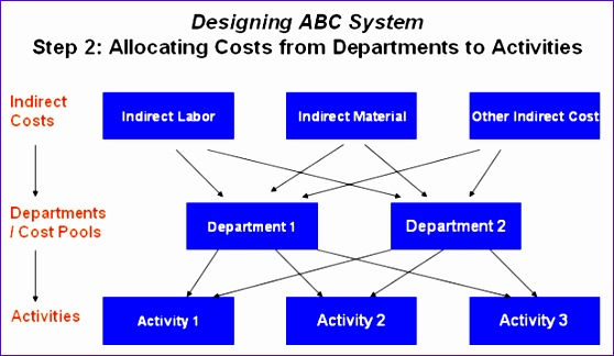 abc cost allocation activities