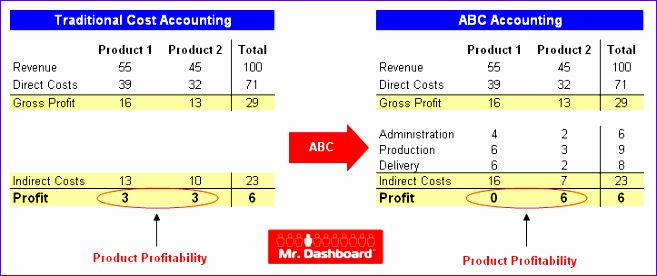 activity based costing example