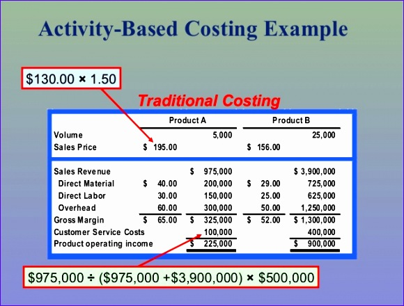 activity based costing and traditional costing system 34 638 cb=
