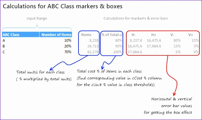 calculations for abc markers and boxes