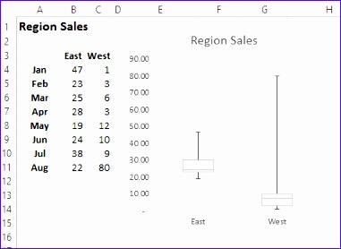 8 box and whisker plot excel 2010 template