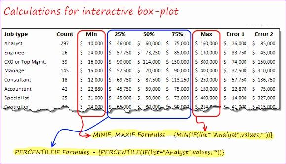 interactive box plot calculations