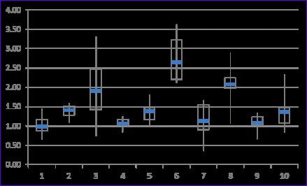 10 box plot excel 2010 template exceltemplates