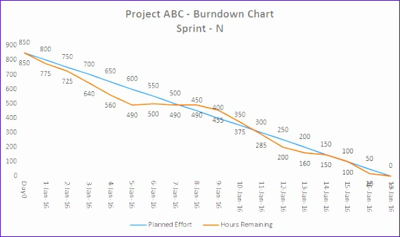 Burndown Chart Excel Template Esgeo Luxury Downloads 03 Template 03 A Flexible Agile Burndown Chart