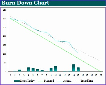Burndown Chart Excel Template Kawvg Beautiful Burn Down Chart Template Expert Program Management
