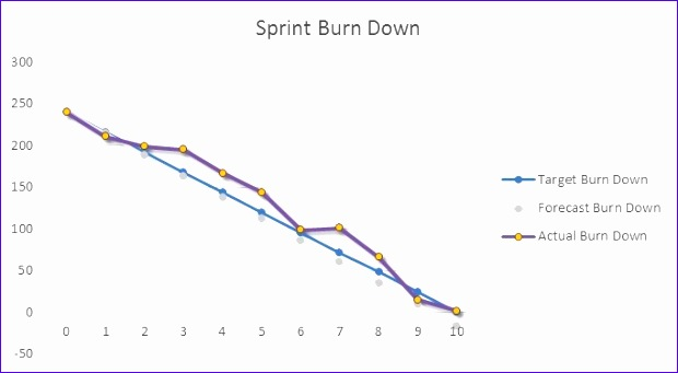 Burndown Chart Excel Template N7qvv Inspirational Excel Burndown Chart Burn Down Creation Tutorial