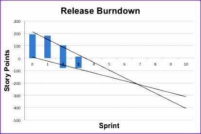 Burndown Chart Excel Template Nlubn Inspirational How Do I Make A Burn Down Chart In Excel Stack Overflow