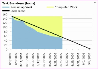 Burndown Chart Excel Template Wufyx Luxury Burndown Excel Report