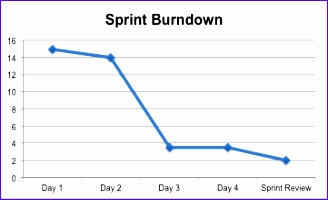 Burndown Chart Excel Template Zjxja New How Do I Make A Burn Down Chart In Excel Stack Overflow