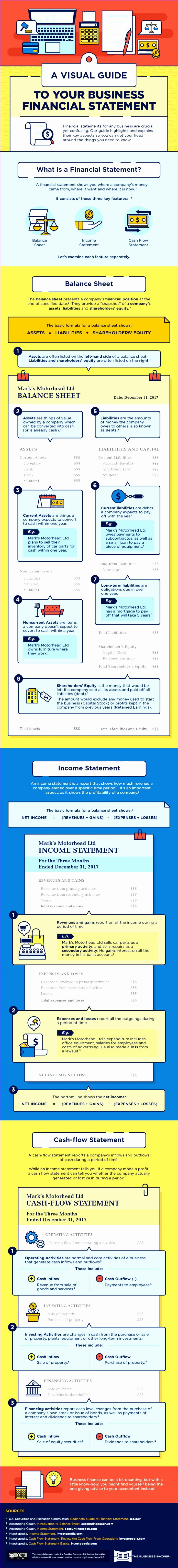 Design A visual guide to your business financial statements
