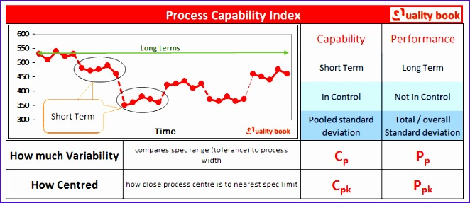 8 capability study excel template exceltemplates for Capabilities analysis template
