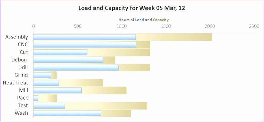 Capacity Planning Tool WK Report