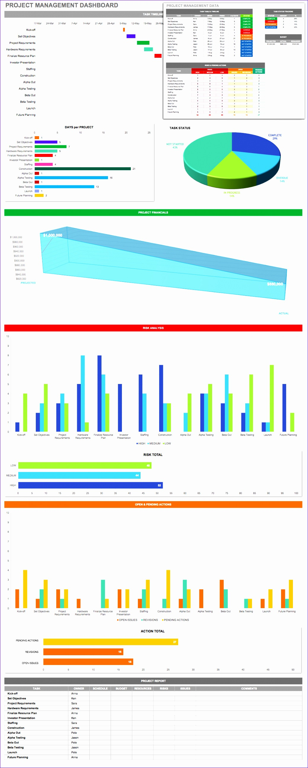 IC Project Management Dashboard 32 Templates