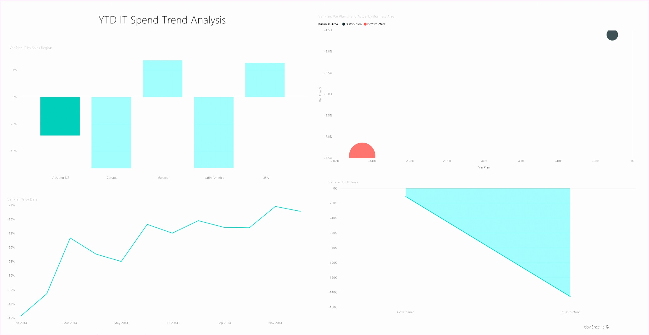 Capital Budgeting Excel Template Ivedg Beautiful It Spend Analysis Sample for Power Bi Take A tour