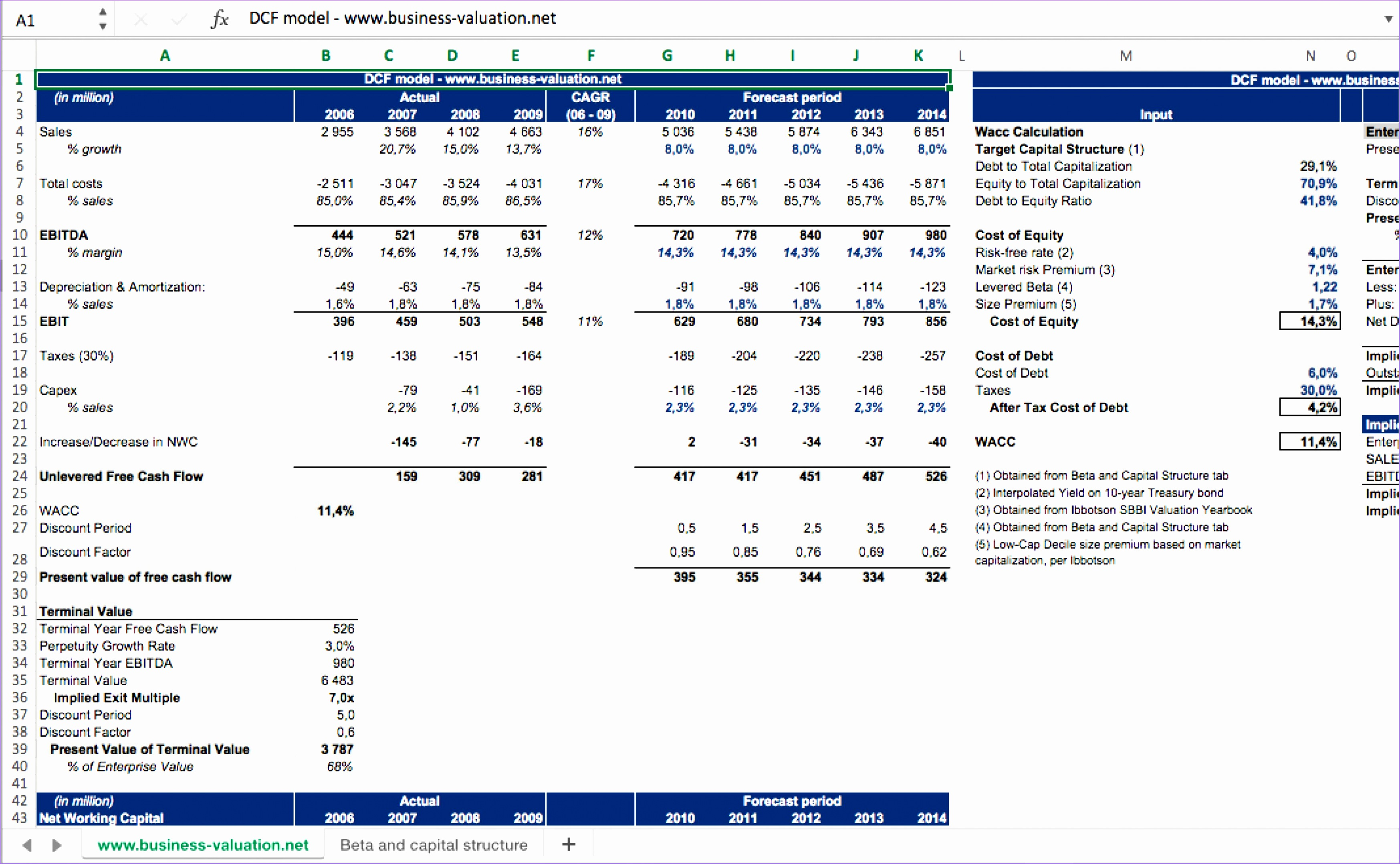 Cash Flow Analysis Template Excel Gxwqw Unique Discounted Cash Flow Dcf Excel Model for Private Equity Eloquens