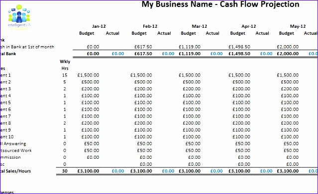 Cash Flow Projections Template Excel S1pyu Lovely Get Your Free