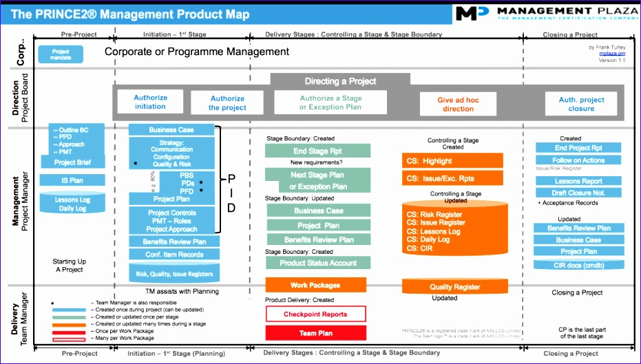 The PRINCE2 Product Map 1024x575