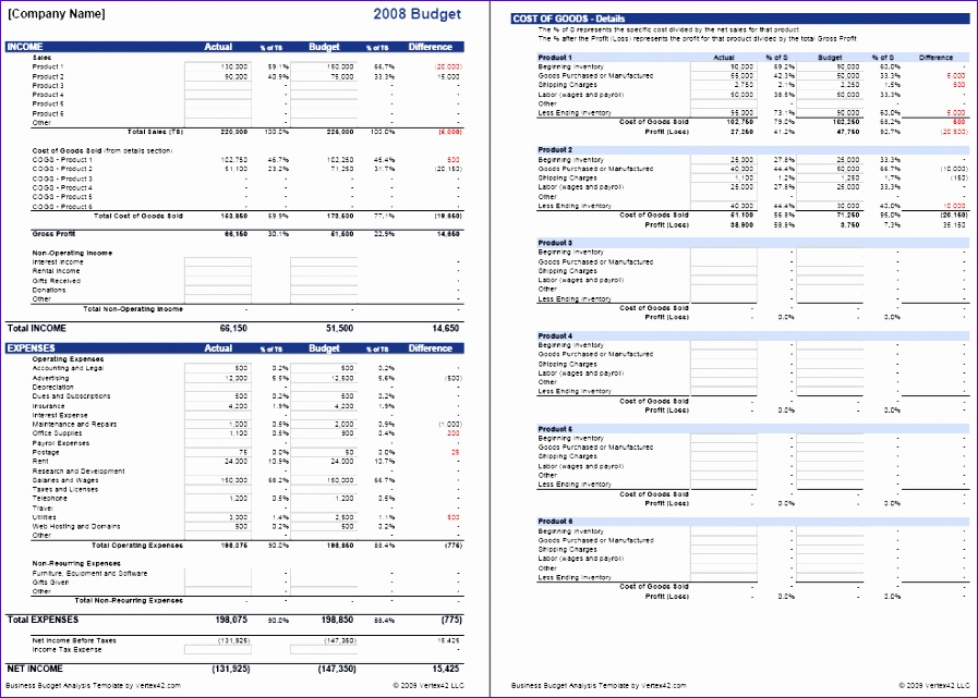 business bud COGS analysis