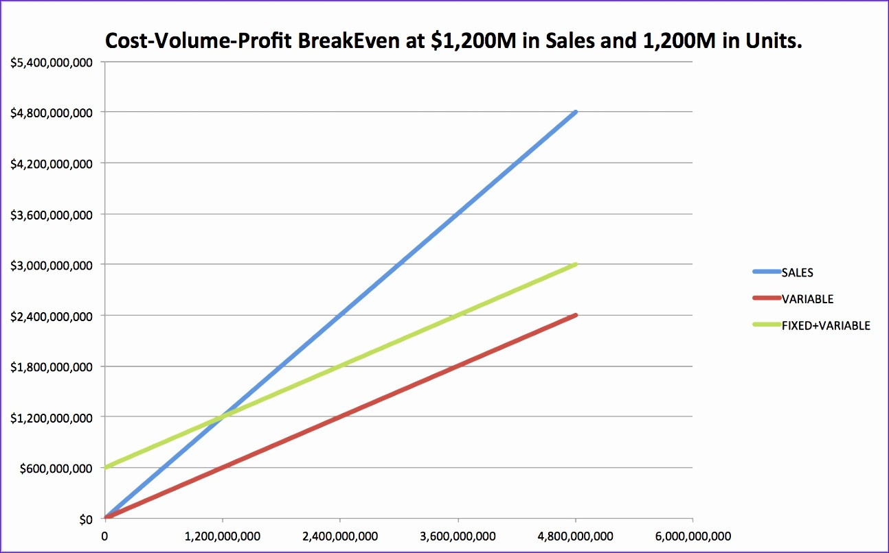BREAKEVEN POINT CHART 1B