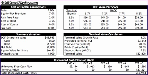 Discounted Cash Flow Analysis Excel Template B8ngf Luxury How to Build A Basic Discounted Cash Flow Model