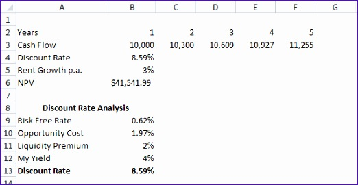 Discounted Cash Flow Analysis Excel Template Klpgw Fresh Discounted Cash Flow Analysis for Real Estate Investments Free