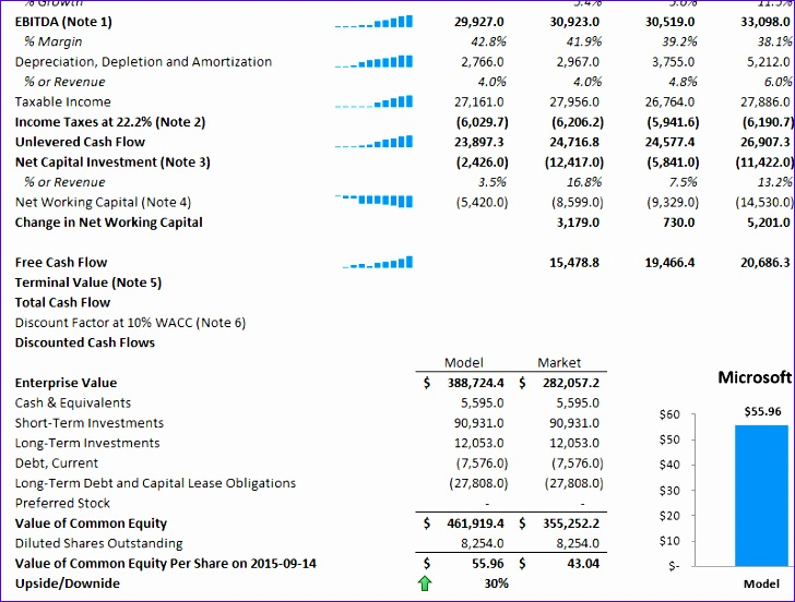 Discounted Cash Flow Analysis Excel Template Xggko Unique New Excel Model Discounted Cash Flow Dcf Analysis – Tagnifi