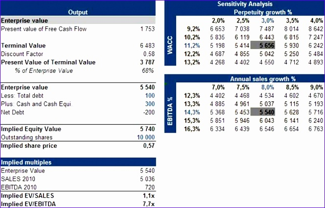 Discounted cash flow analysis excel template for Global cash flow analysis template