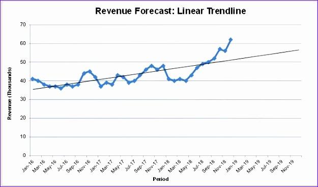 Revenue trend chart