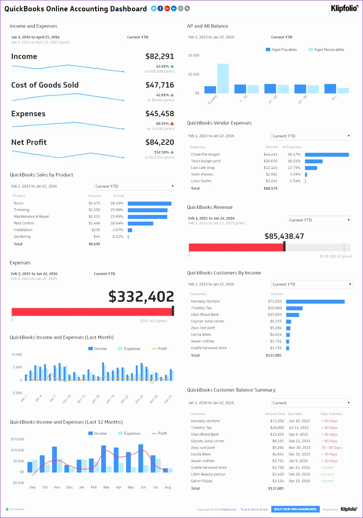 Dynamic Dashboard Template In Excel Sdfdk Unique Executive Dashboard Examples Accounting Dashboard