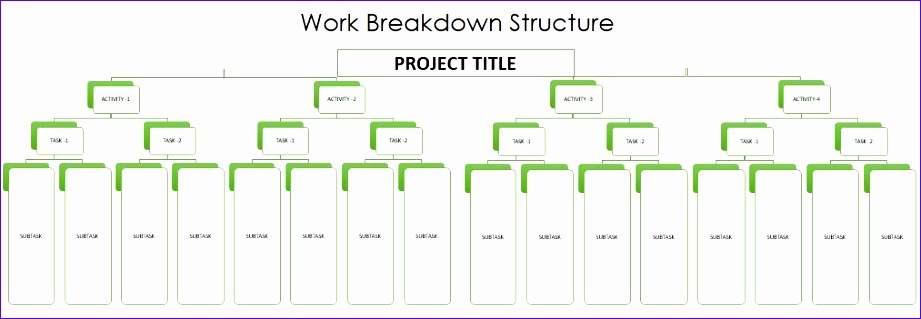 work breakdown structure new employee orientation
