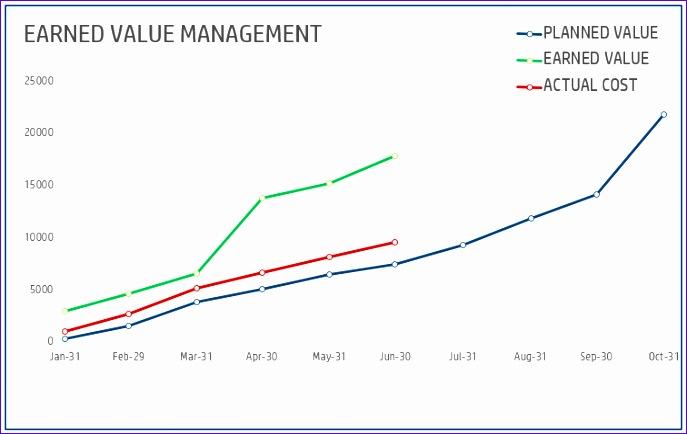 EarnedValueManagement ExcelTemplate EVMChart2