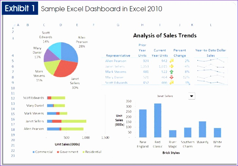 Excel 2007 Dashboard Templates W2axk Awesome Good Example Of A Dashboard that is Not Symmetrical