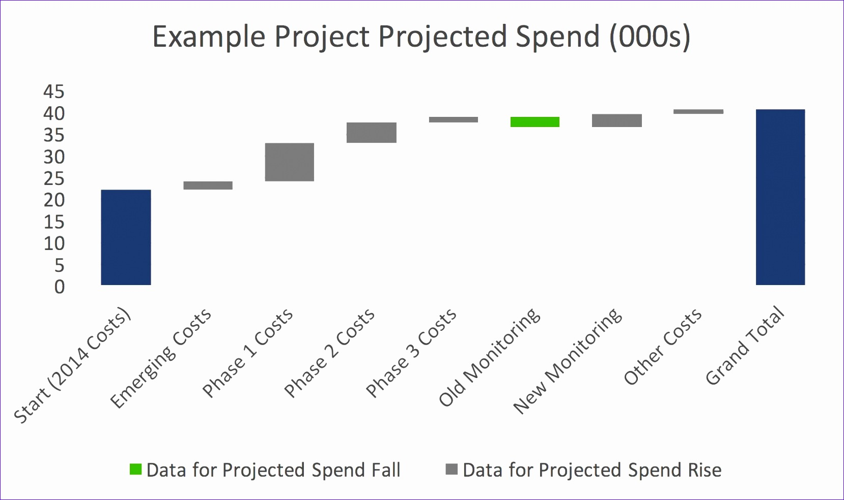 6 excel 2010 waterfall chart template exceltemplates