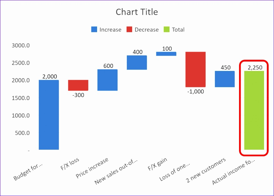 10 excel bridge chart template