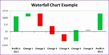 Waterfall chart example