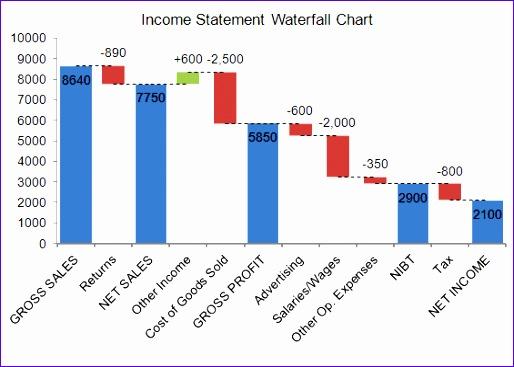 waterfall chart in e statement breakdown