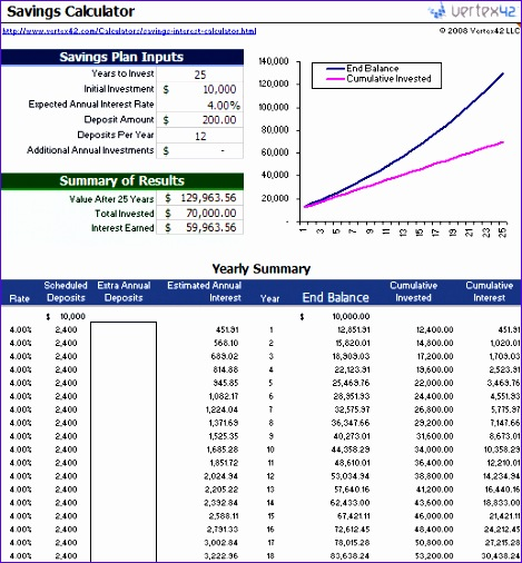 12 excel compound interest template