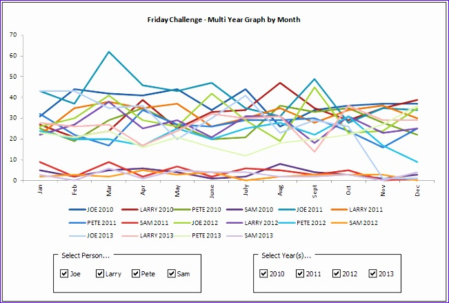Excel Line Chart Templates Wc3ps Inspirational Excel Dashboard Templates Friday Challenge Answer Dynamic Excel