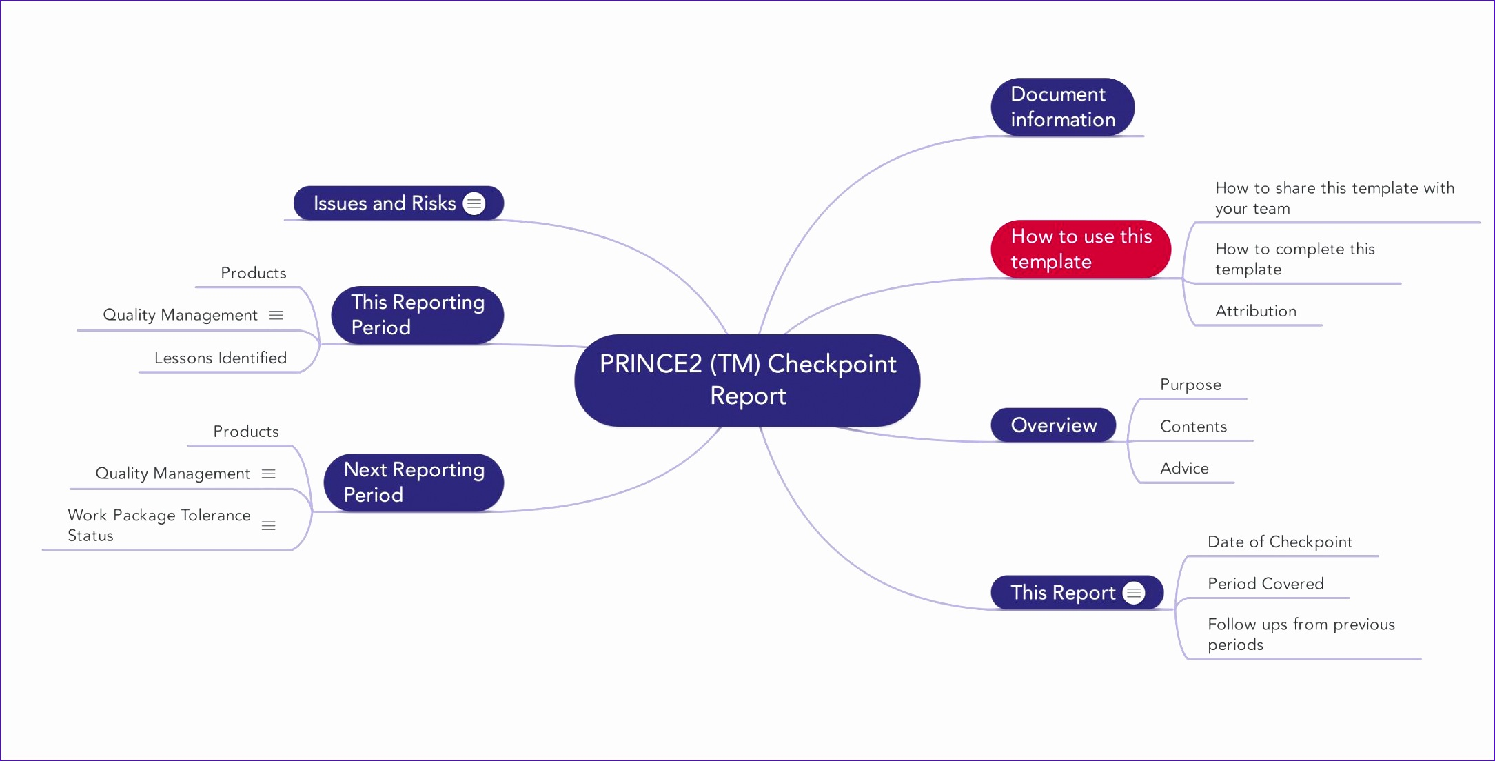 Excel Mind Map Template Bnngs Beautiful Prince2 Checkpoint Report