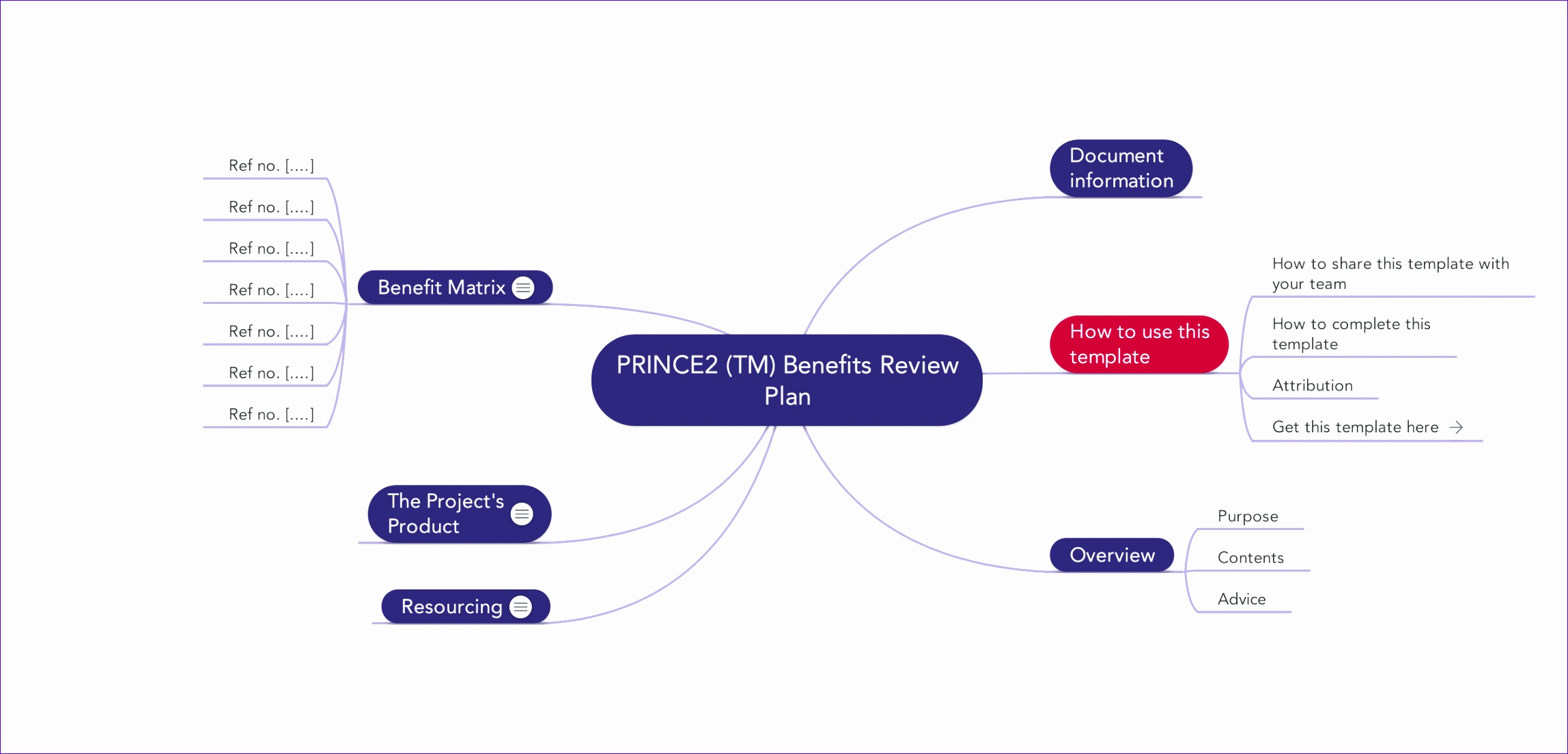 Excel Mind Map Template Flfgf Elegant Prince2 Templates