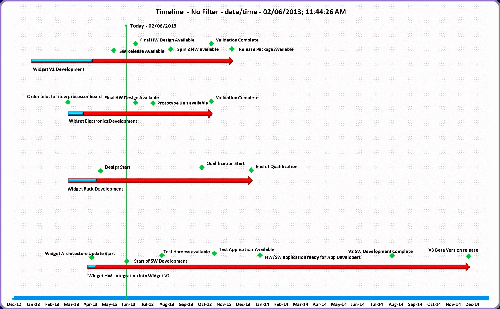 Wid HW SW Timeline Type 4
