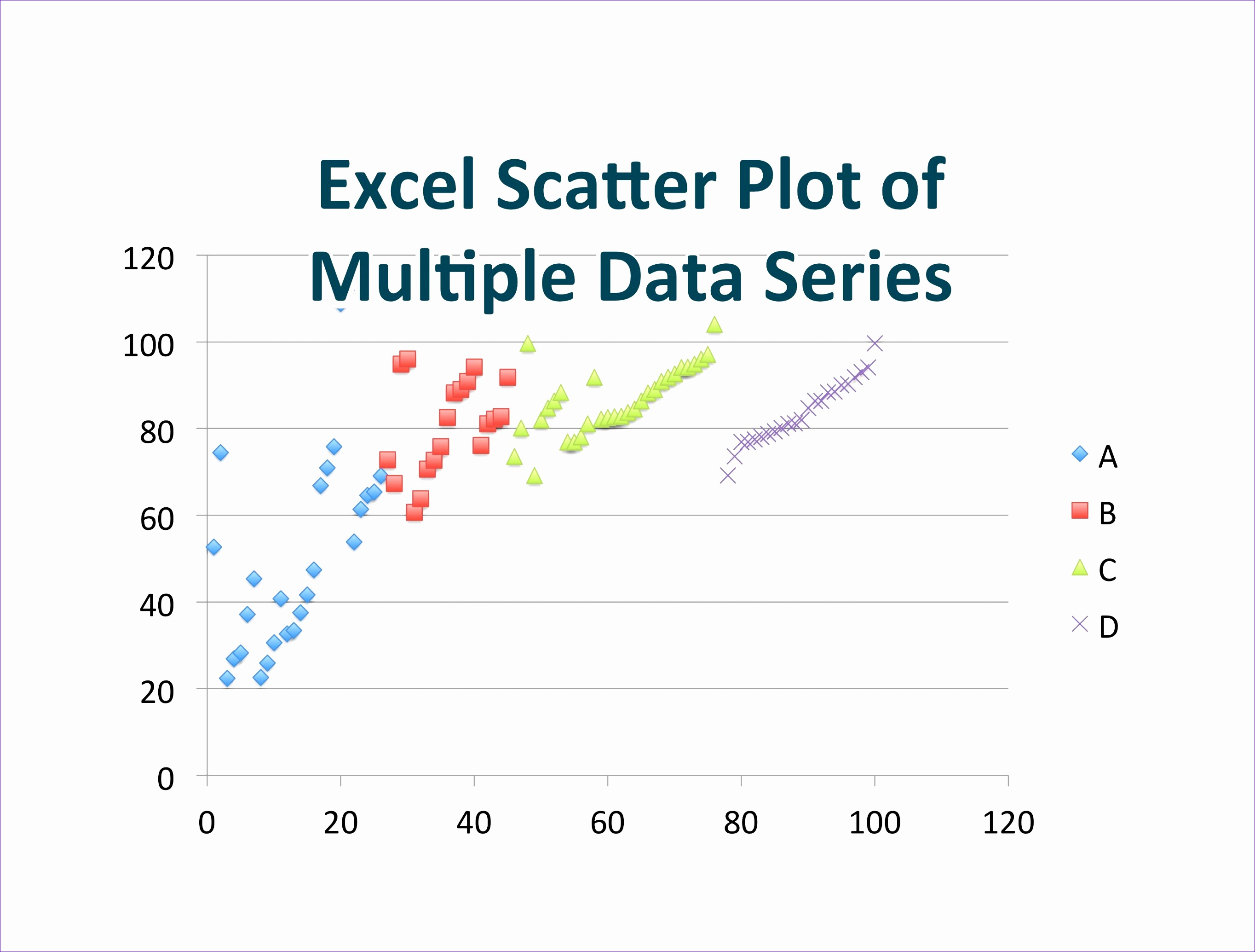 Excel Scatter Plot Template Jriag Awesome Scatter Plot Of Multiple Data Series In Excel for Mac
