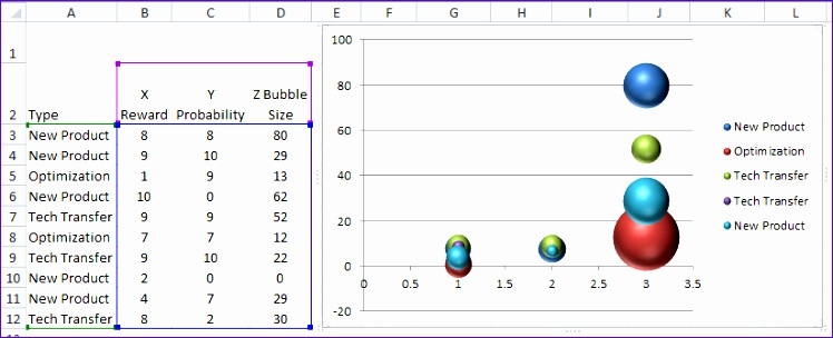 Excel Scatter Plot Template Vewsk Lovely Excel Dashboard Templates Dynamically Change Excel Bubble Chart