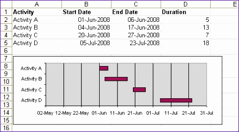 Excel Simple Gantt Chart Template Sggux Lovely Simple Gantt Chart – Daily Dose Of Excel