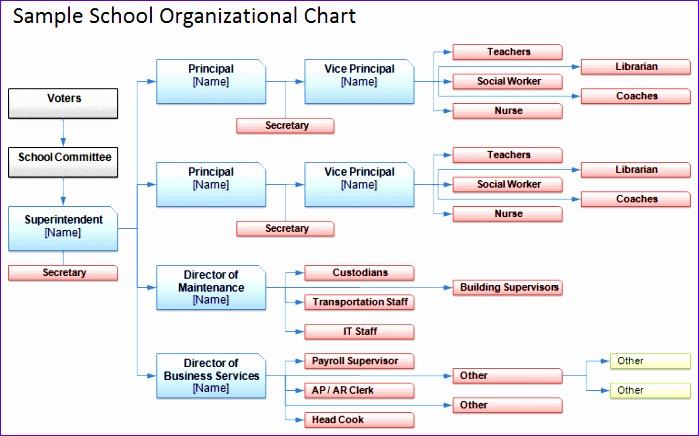 school organizational chart