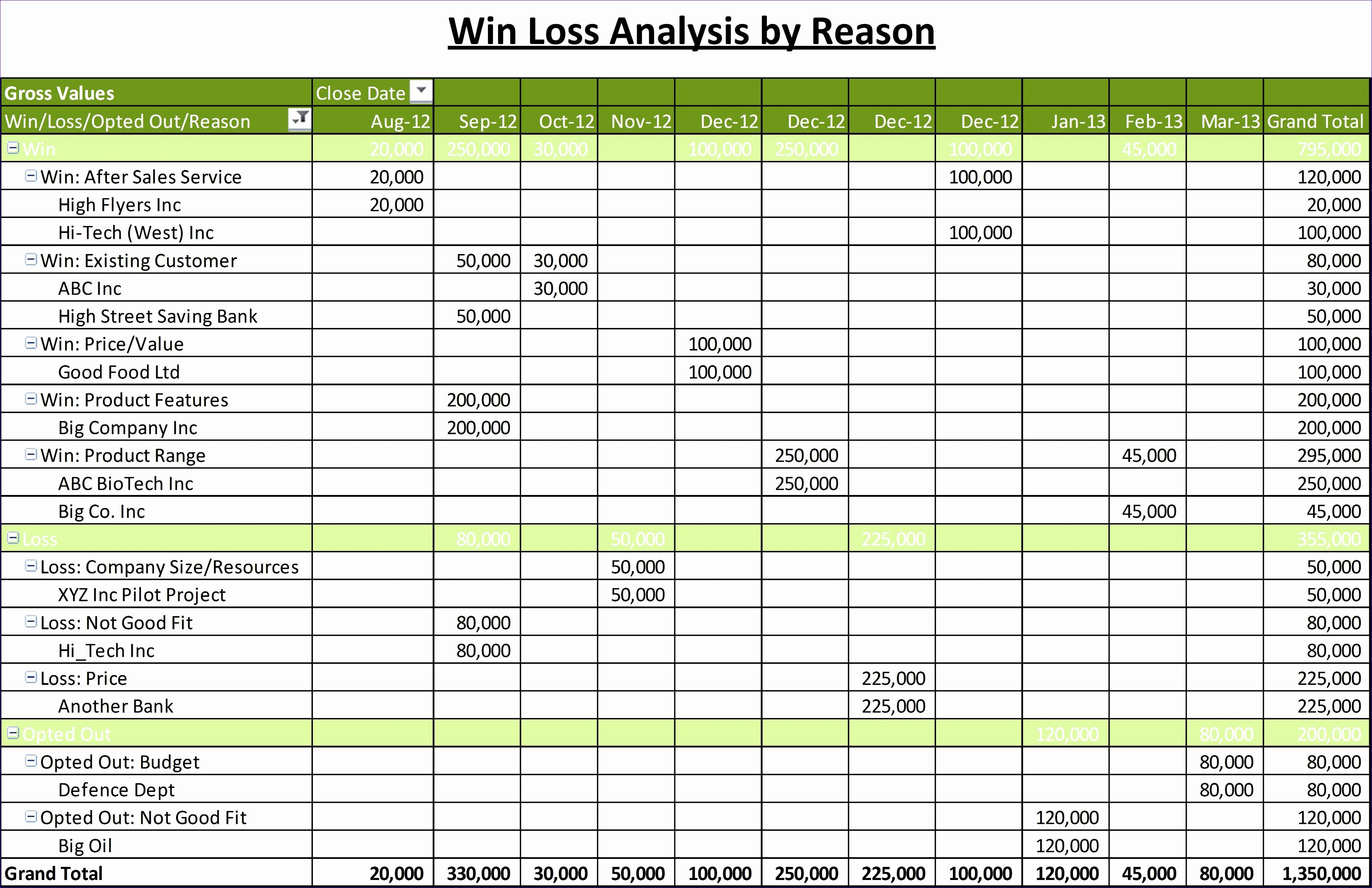 win loss by reason