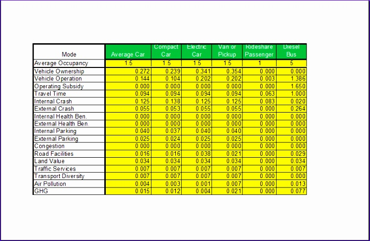 Transportation analysis spreadsheet
