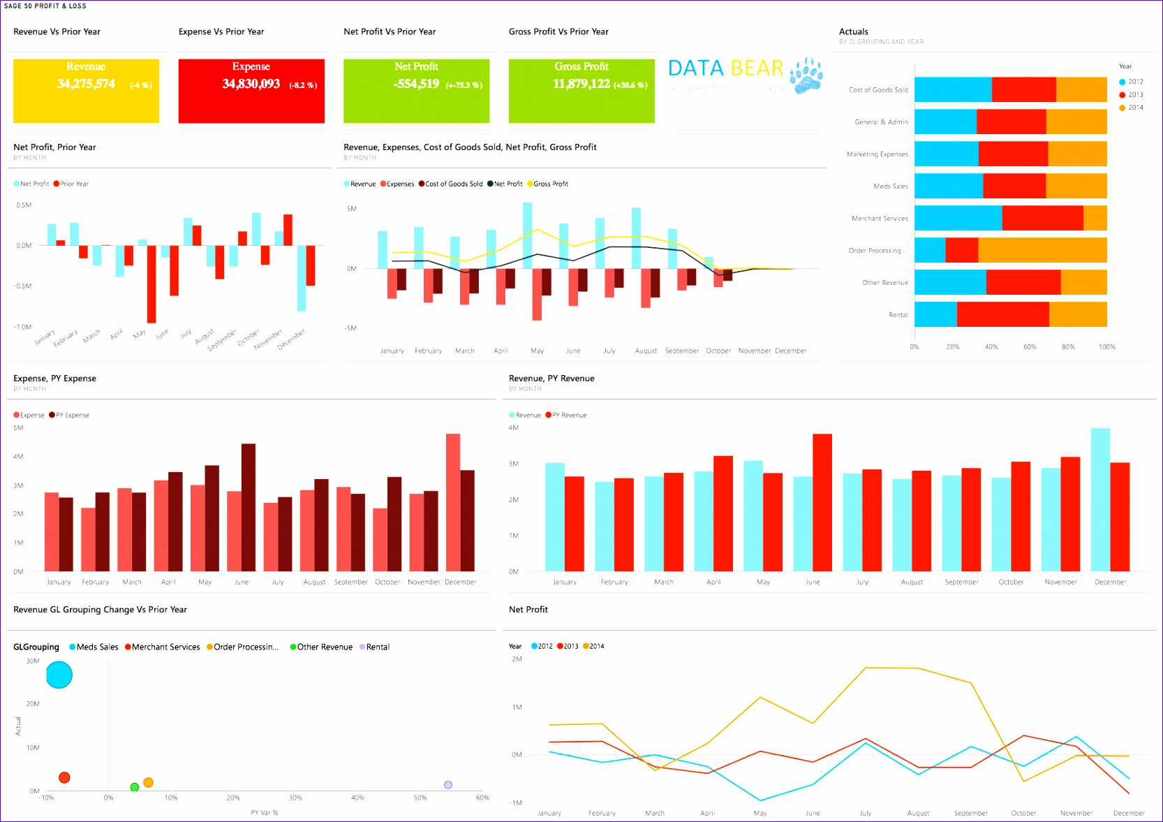 Financial Dashboard Excel Template Fkext Fresh Power Bi Dashboard Profit and Loss