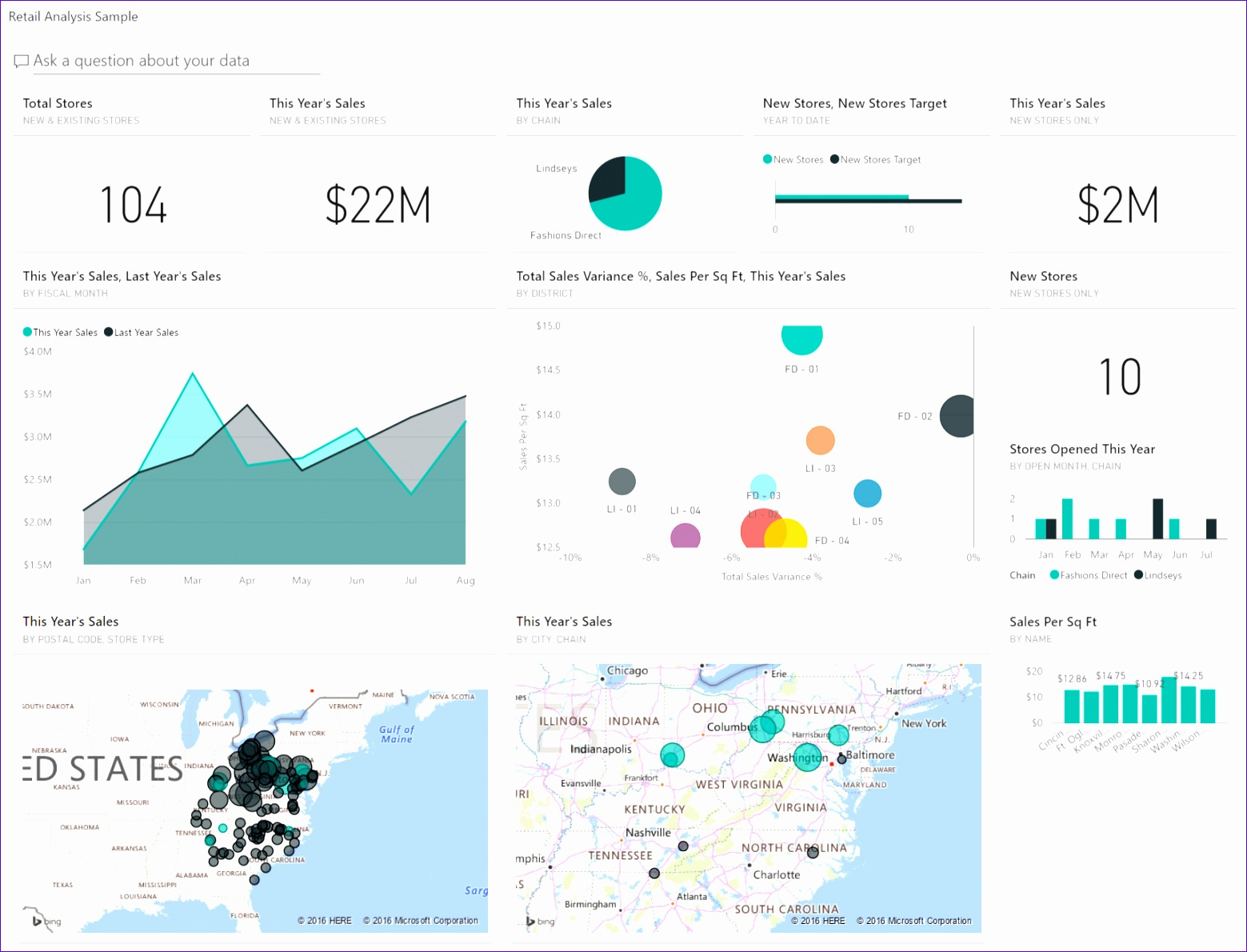 Financial Dashboard Excel Template Ssccu Awesome Retail Analysis Sample for Power Bi Take A tour