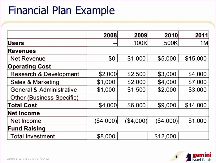 Financial Plan Template Excel B9obn Awesome Financial Plan Example
